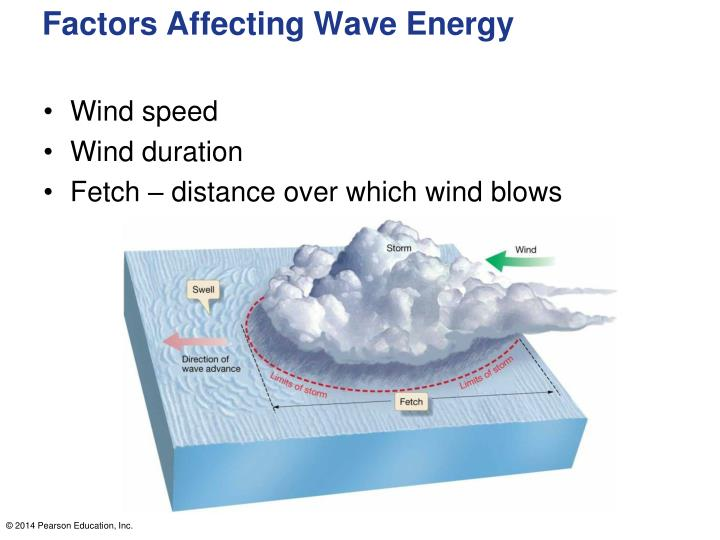 Factors Affecting Wave Energy