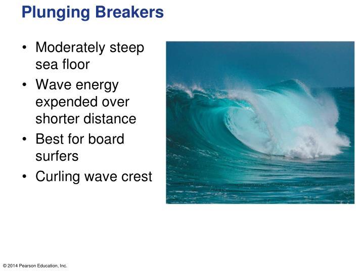 Plunging Breakers