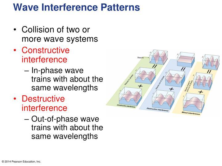 Wave Interference Patterns