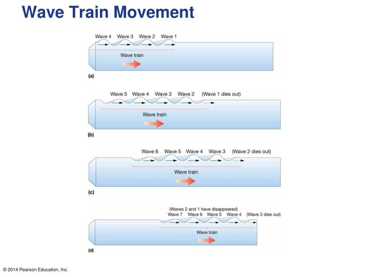 Wave Train Movement