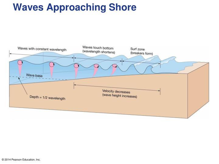 Waves Approaching Shore