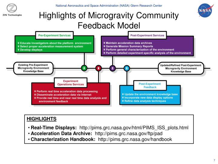 Highlights of Microgravity Community Feedback Model