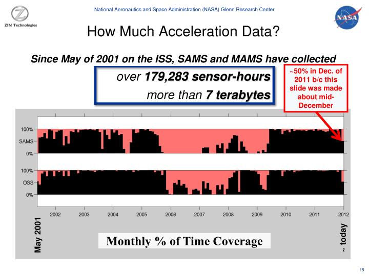 How Much Acceleration Data?