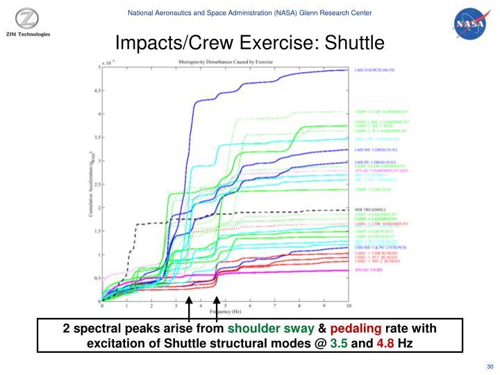 Impacts/Crew Exercise: Shuttle