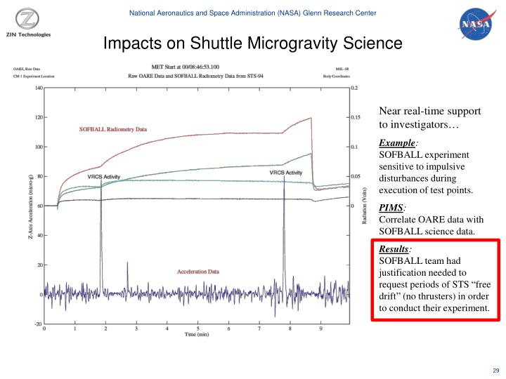 Impacts on Shuttle Microgravity Science
