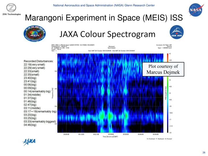 Marangoni Experiment in Space (MEIS) ISS