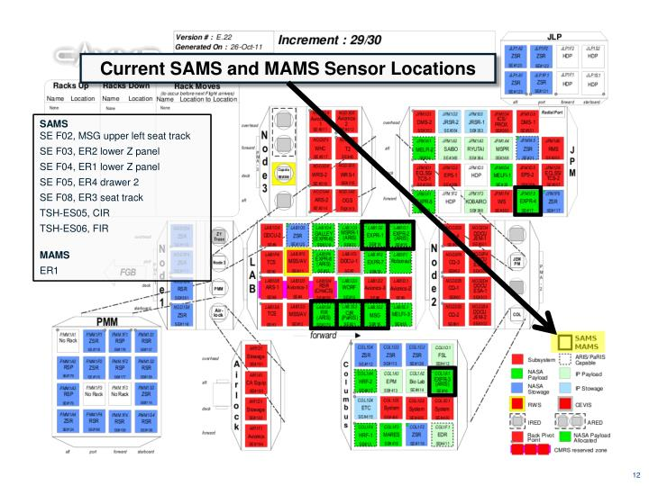 Current SAMS and MAMS Sensor Locations