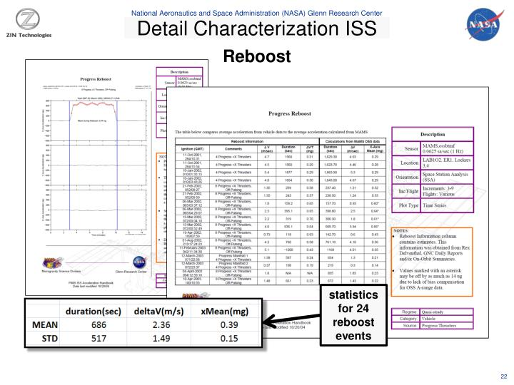 Detail Characterization ISS