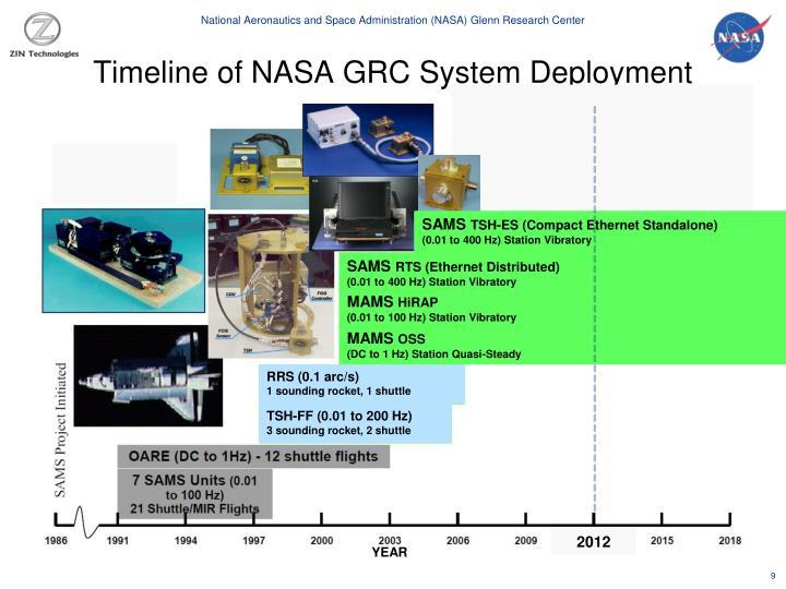 Timeline of NASA GRC System Deployment