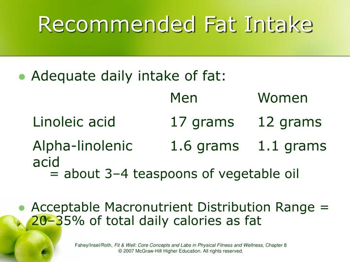 Recommended Fat Intake