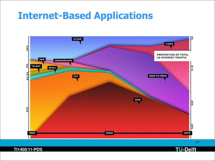 Internet-Based Applications
