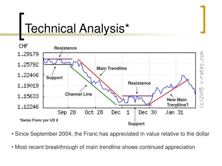 Technical Analysis*