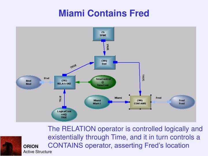 Miami Contains Fred