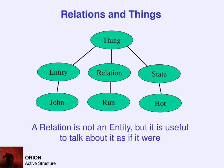 Relations and Things