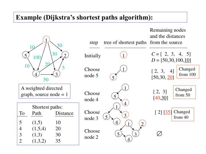 Example (Dijkstra's shortest paths algorithm):