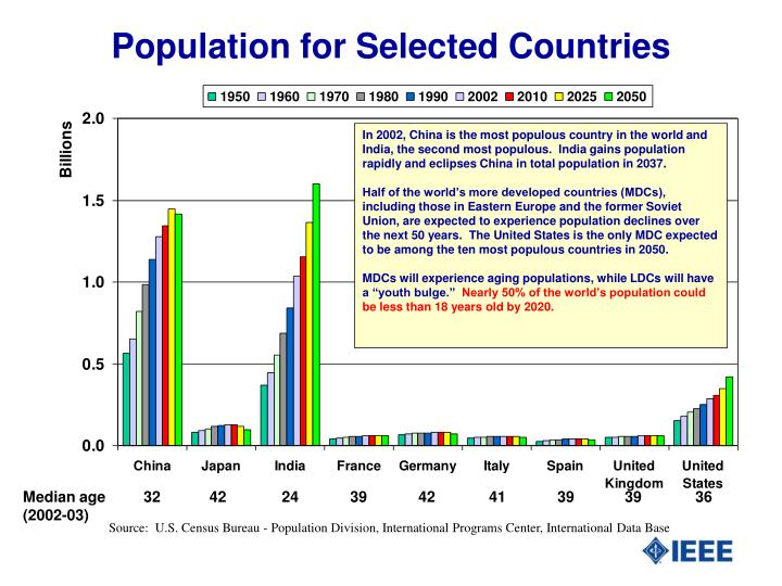 Population for Selected Countries
