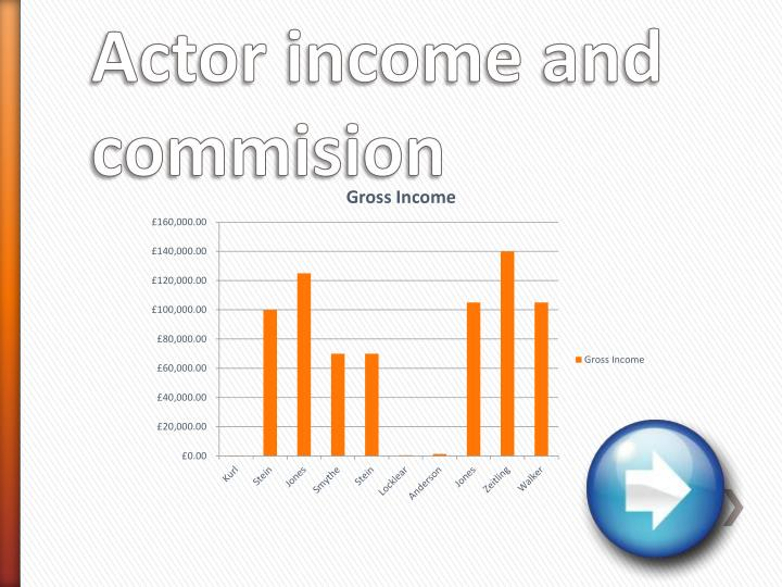 Actor income and