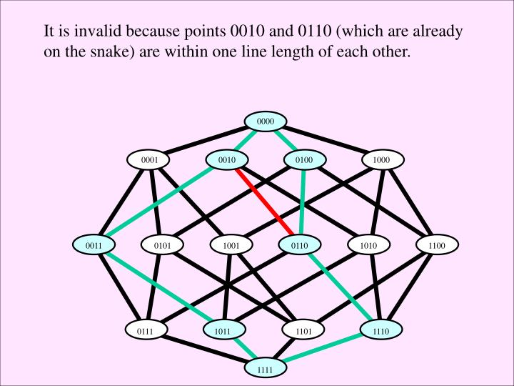 It is invalid because points 0010 and 0110 (which are already on the snake) are within one line length of each other.
