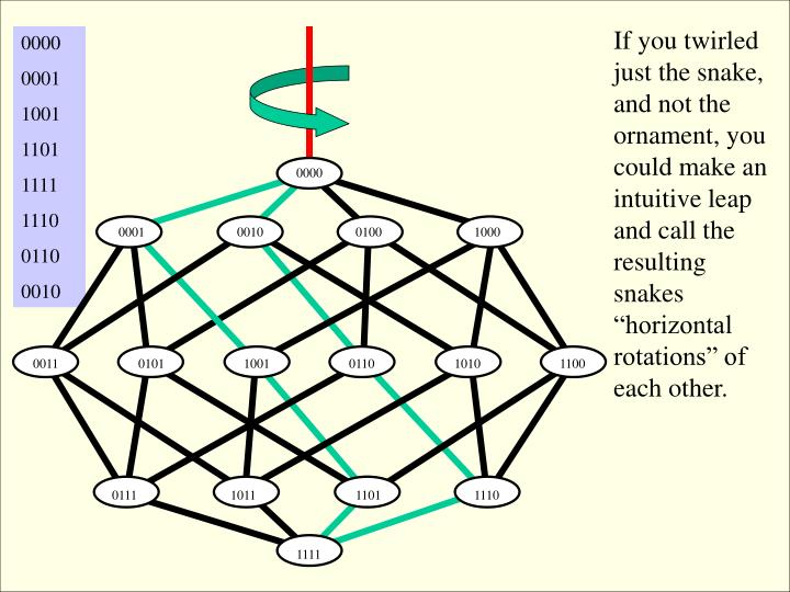 """If you twirled just the snake, and not the ornament, you could make an intuitive leap and call the resulting snakes  """"horizontal rotations"""" of each other."""