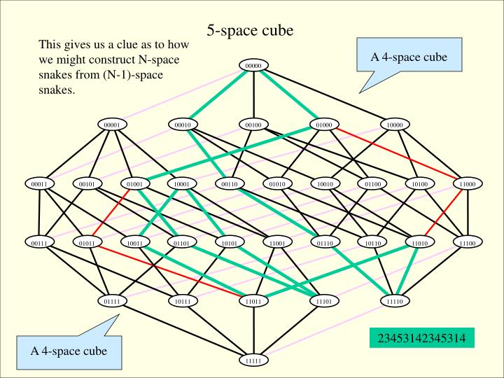 5-space cube