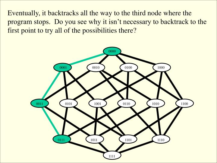 Eventually, it backtracks all the way to the third node where the