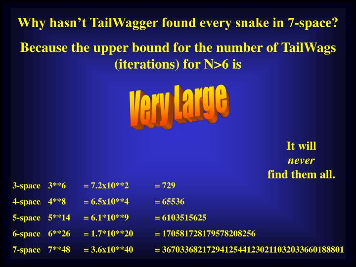 Why hasn't TailWagger found every snake in 7-space?