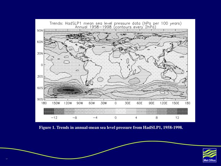 Figure 1. Trends in annual-mean sea level pressure from HadSLP1, 1958-1998.