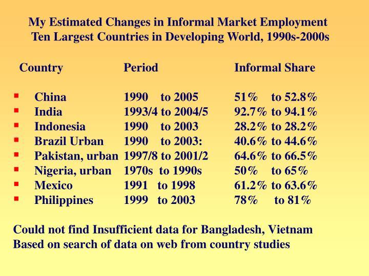 My Estimated Changes in Informal Market Employment