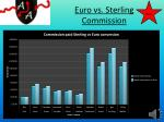euro vs sterling commission