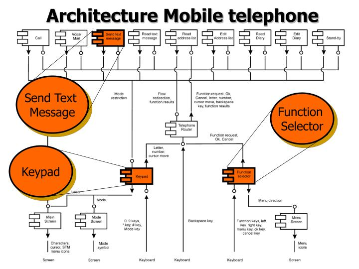 Architecture Mobile telephone