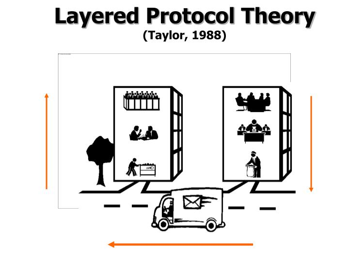 Layered Protocol Theory