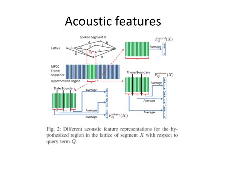 Acoustic features