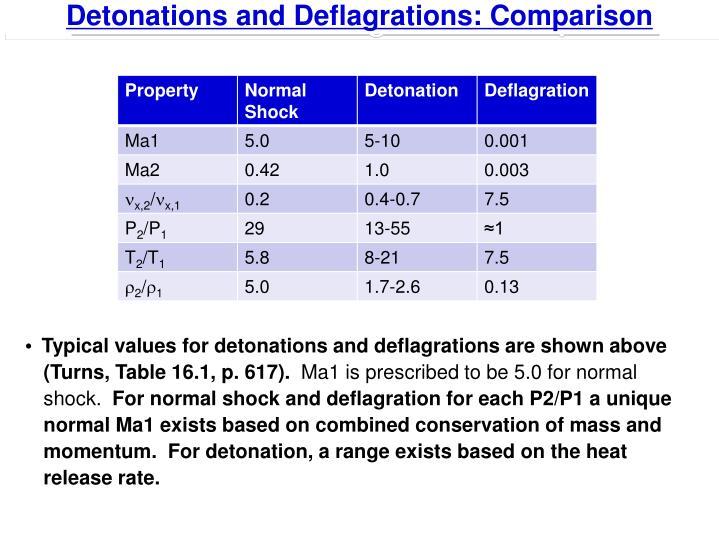Detonations and Deflagrations: