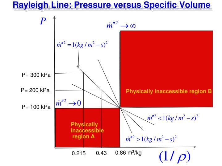 Rayleigh Line: Pressure versus Specific Volume