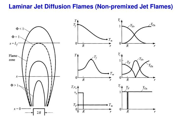 Laminar Jet Diffusion