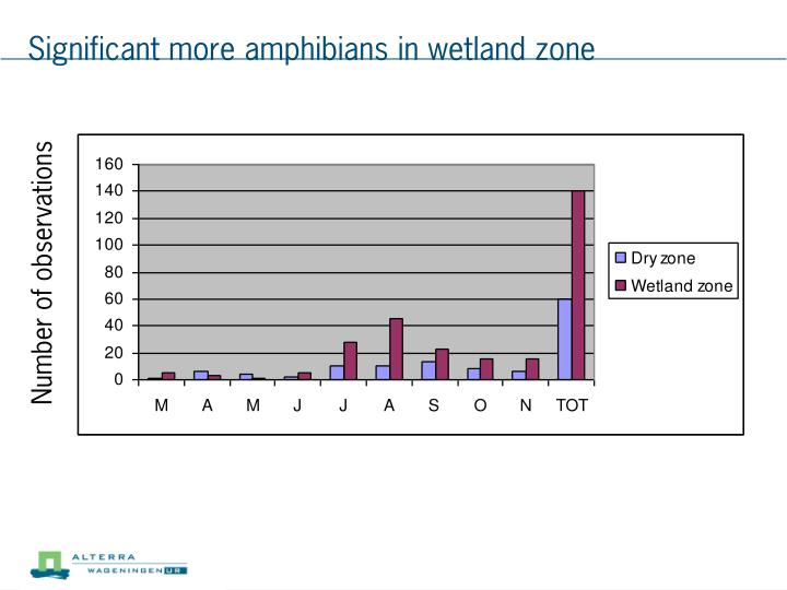 Significant more amphibians in wetland zone