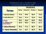 rendimiento por temas y modalidad en ingl s en el nivel nacional bachillerato 2007