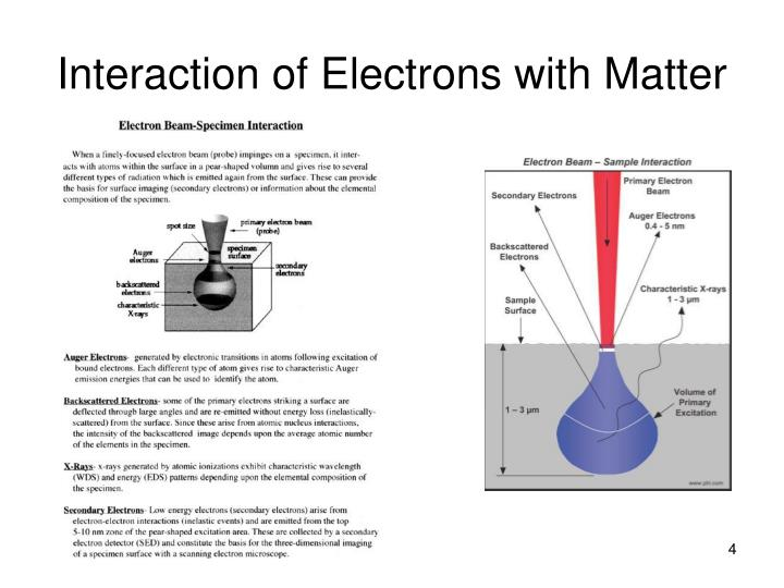 Interaction of Electrons with Matter