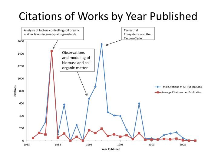 Citations of Works by Year Published