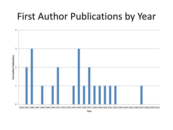 First Author Publications by Year