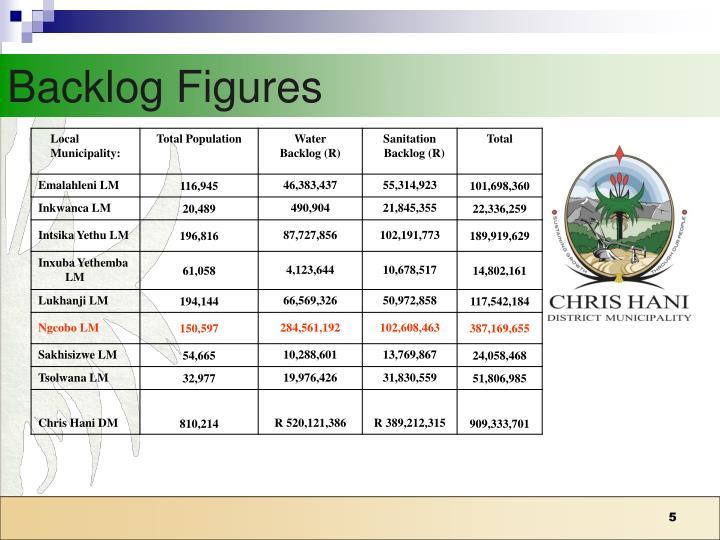 Backlog Figures