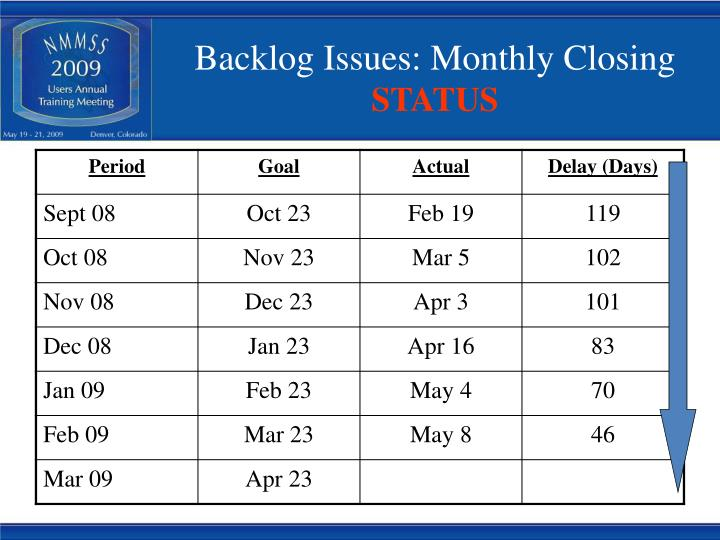 Backlog Issues: Monthly Closing