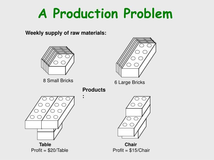 A production problem