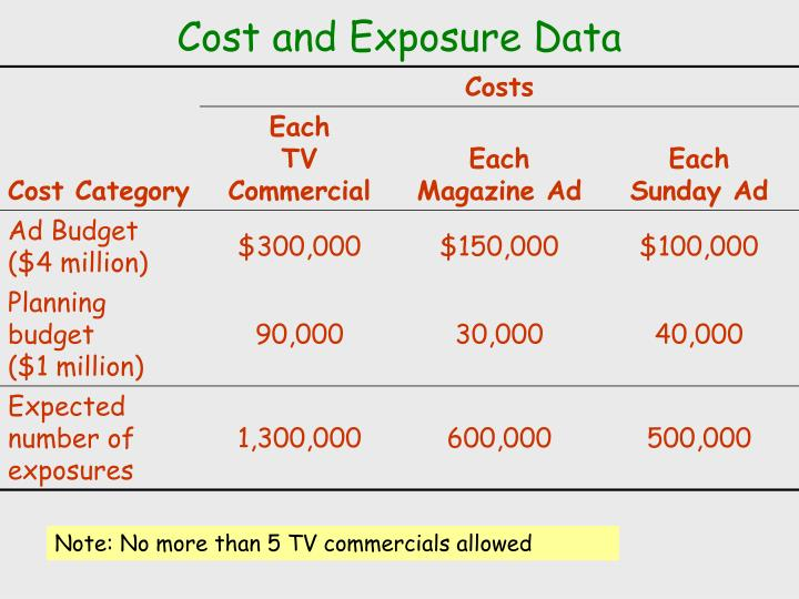 Cost and Exposure Data