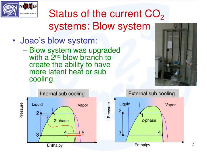 Status of the current co 2 systems blow system