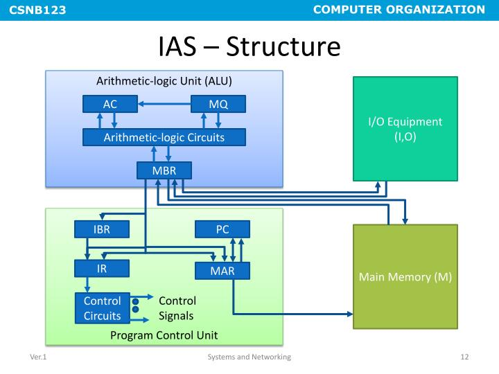 IAS – Structure