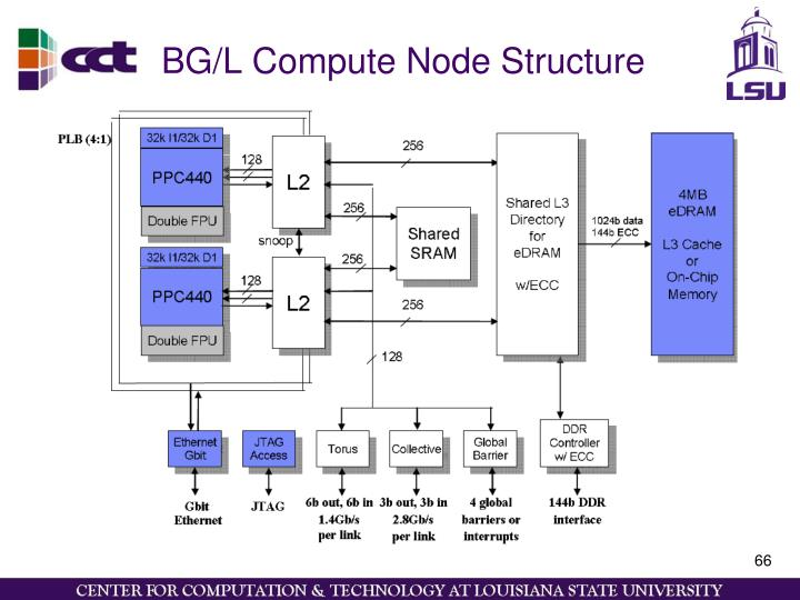 BG/L Compute Node Structure