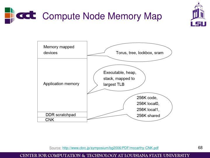 Compute Node Memory Map