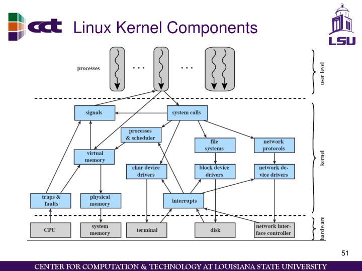 Linux Kernel Components