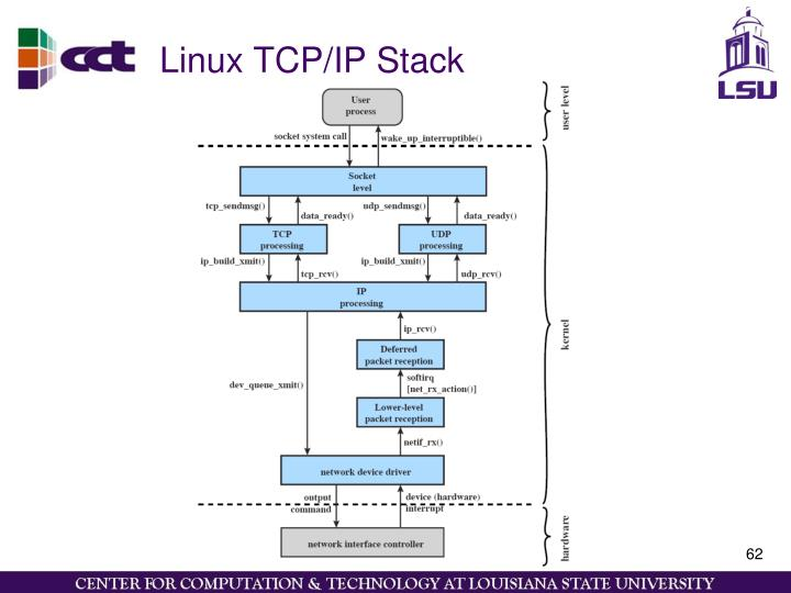 Linux TCP/IP Stack